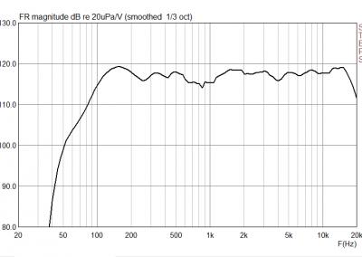 Grafico di Risposta in frequenza di Partybag 6