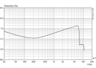 Grafico della distorsione THD+N di Partybag 7