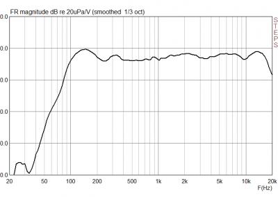 Grafico della risposta in frequenza di Partybag Mini